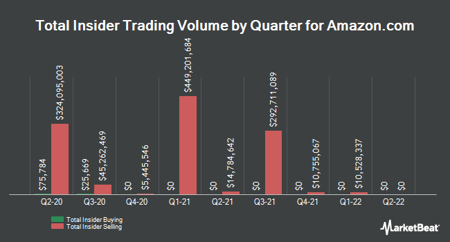 Insider Trades by Quarter for Amazon.com (NASDAQ:AMZN)