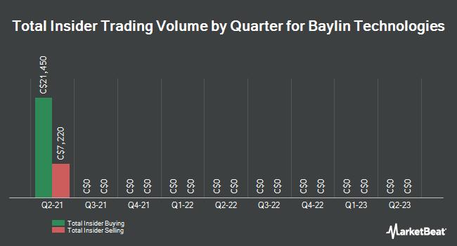Insider Trading History for Baylin Technologies (TSE:BYL)