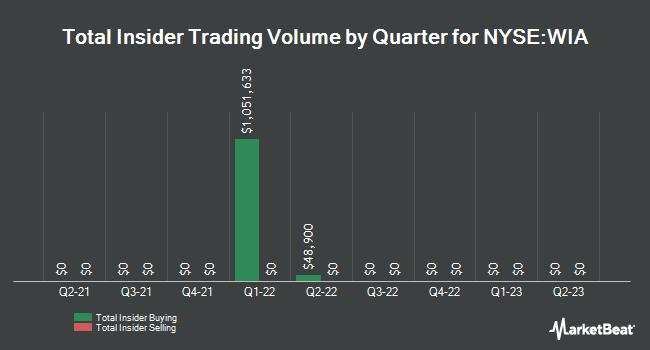 Insider Trades by Quarter for Western Ast Clymr Infl Lkd Sc & Incm Fd (NYSE:WIA)