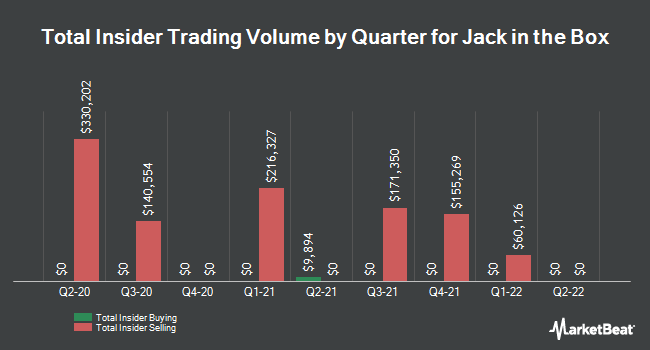 Insider Trades by Quarter for Jack in the Box (NASDAQ:JACK)