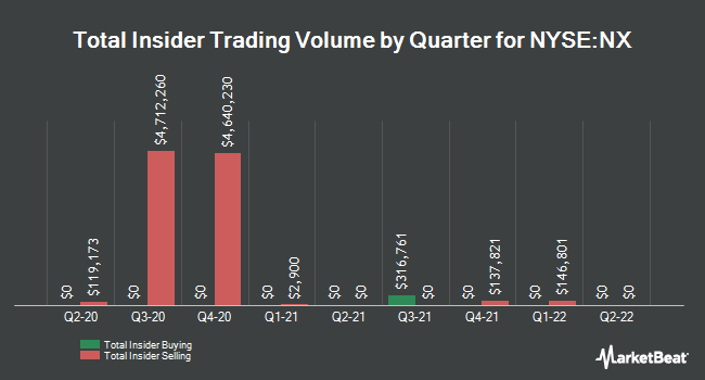 Insider Trades by Quarter for Quanex Building Products (NYSE:NX)