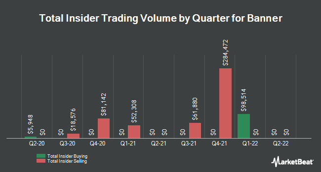 Insider Trades by Quarter for Banner (NASDAQ:BANR)