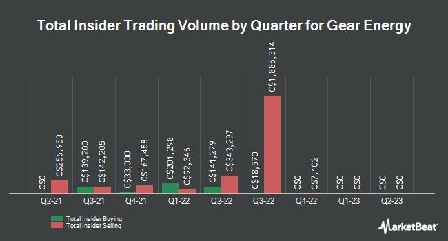 Insider Trading History for Gear Energy (TSE:GXE)