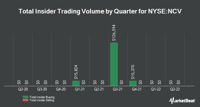Insider Trades by Quarter for Allianzgi Convertible & Income Fund (NYSE:NCV)
