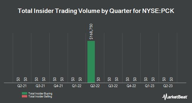 Insider Trades by Quarter for Pimco CA Muni. Income Fund II (NYSE:PCK)