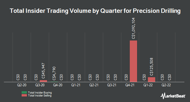 Insider Trades by Quarter for Precision Drilling (TSE:PD)