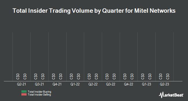 Insider Trades by Quarter for Mitel Networks (TSE:MNW)