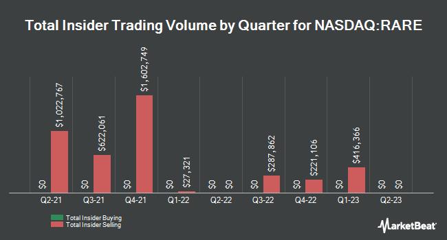 Insider Trading History for Ultragenyx Pharmaceutical (NASDAQ:RARE)