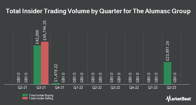 Insider Trading History for Alumasc Group (LON:ALU)