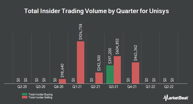 Insider Trades by Quarter for Unisys (NYSE:UIS)