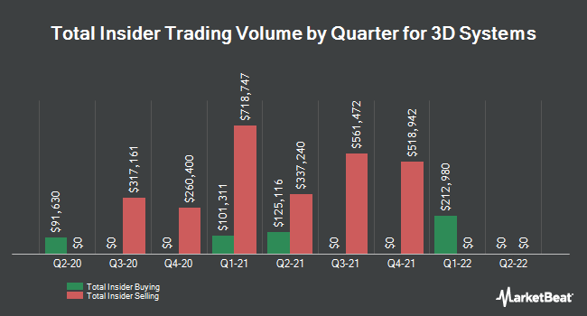 Insider Trades by Quarter for 3D Systems (NYSE:DDD)