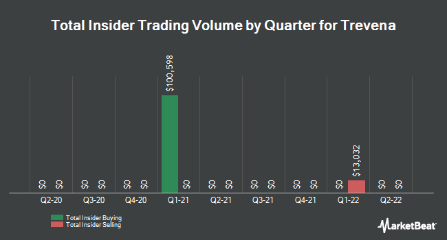 Insider Trades by Quarter for Trevena (NASDAQ:TRVN)