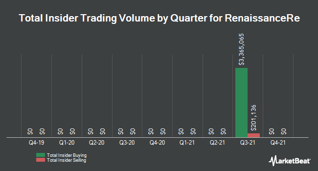 Insider Trades by Quarter for RenaissanceRe (NYSE:RNR)
