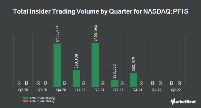 Insider Trades by Quarter for Peoples Financial Services (NASDAQ:PFIS)
