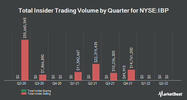 Insider Trades by Quarter for Installed Building Products (NYSE:IBP)