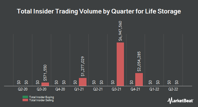 Insider Trades by Quarter for Life Storage (NYSE:LSI)