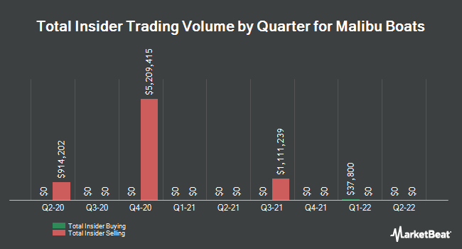 Insider Trades by Quarter for Malibu Boats (NASDAQ:MBUU)