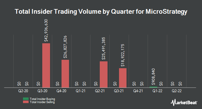 Insider Trades by Quarter for MicroStrategy (NASDAQ:MSTR)