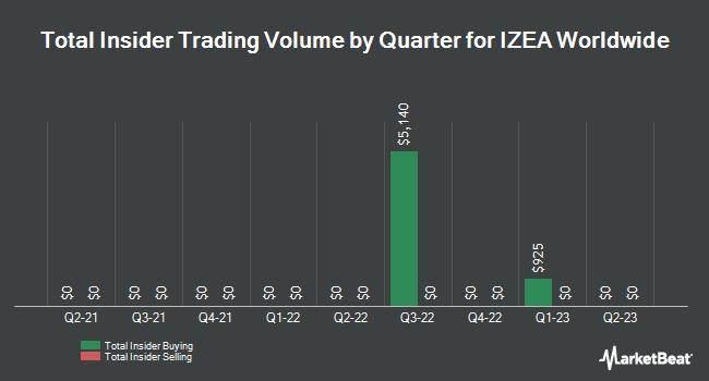 Insider Trades by Quarter for Izea (NASDAQ:IZEA)