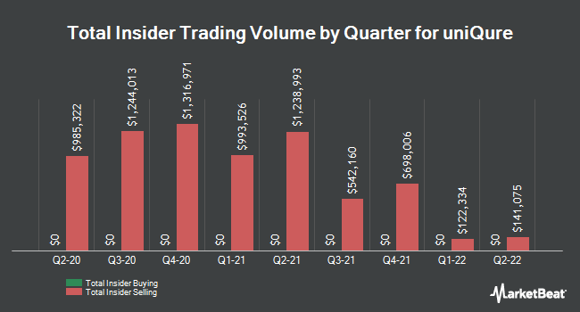 Insider Trades by Quarter for Uniqure (NASDAQ:QURE)