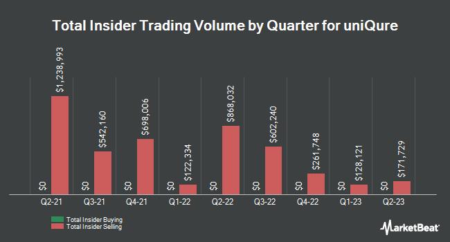 Insider Trading History for Uniqure (NASDAQ:QURE)
