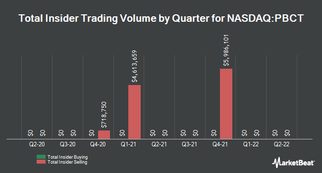 Insider Trades by Quarter for People`s United Financial (NASDAQ:PBCT)