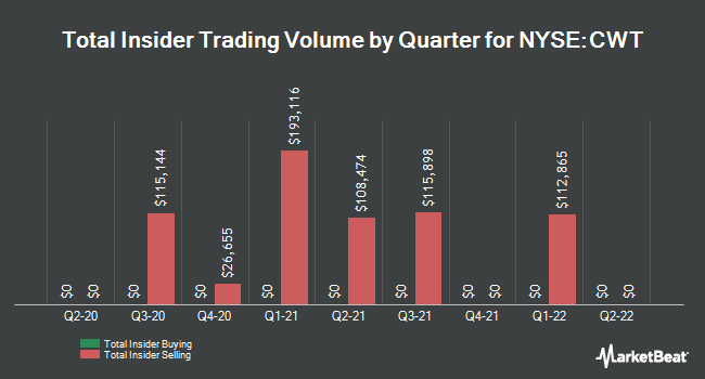 Insider Trades by Quarter for California Water Service Group (NYSE:CWT)