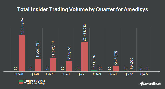 Insider Trades by Quarter for Amedisys (NASDAQ:AMED)