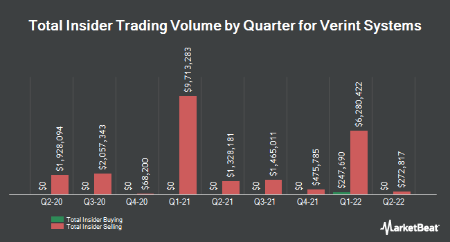 Insider Trades by Quarter for Verint Systems (NASDAQ:VRNT)