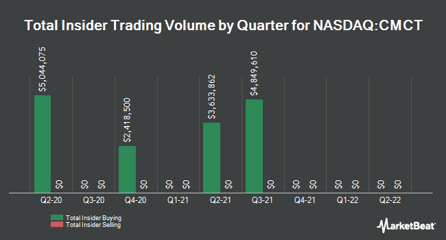 Insider Trades by Quarter for CIM Commercial Trust (NASDAQ:CMCT)