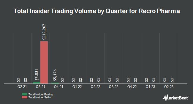 Insider Trading History for Recro Pharma (NASDAQ:REPH)