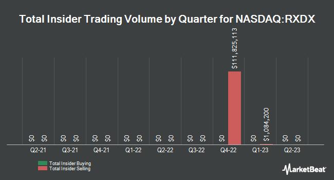 Insider Trading History for Ignyta (NASDAQ:RXDX)