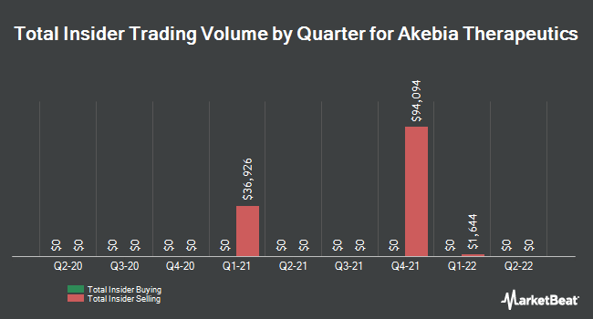 Insider Trades by Quarter for Akebia Therapeutics (NASDAQ:AKBA)
