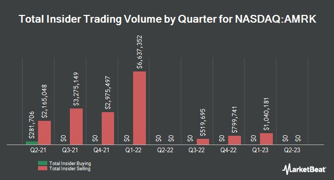 Insider Trades by Quarter for A-Mark Precious Metals (NASDAQ:AMRK)
