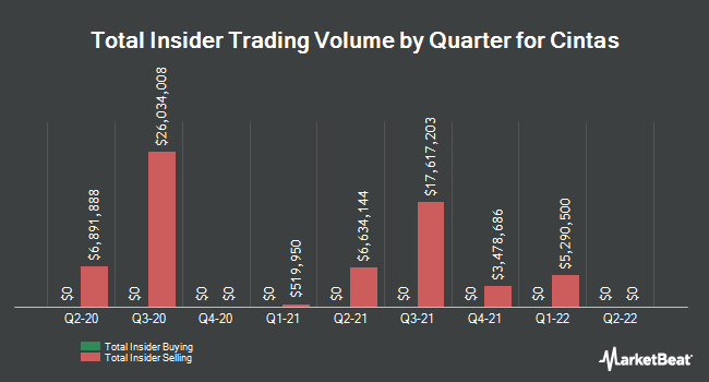 Insider Trades by Quarter for Cintas (NASDAQ:CTAS)