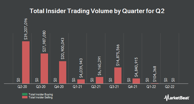 Insider Trades by Quarter for Q2 Holdings (NYSE:QTWO)