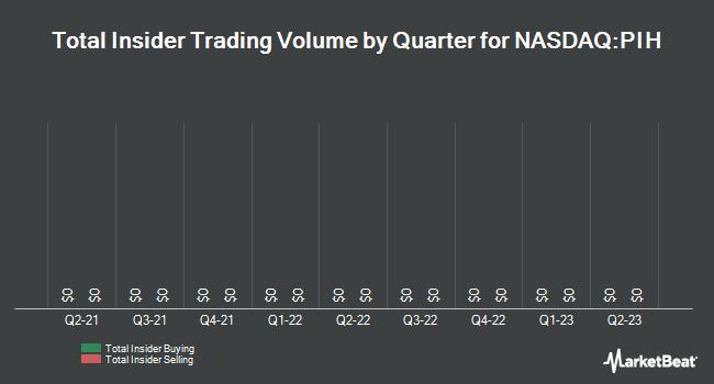 Insider Trades by Quarter for 1347 Property Insurance (NASDAQ:PIH)