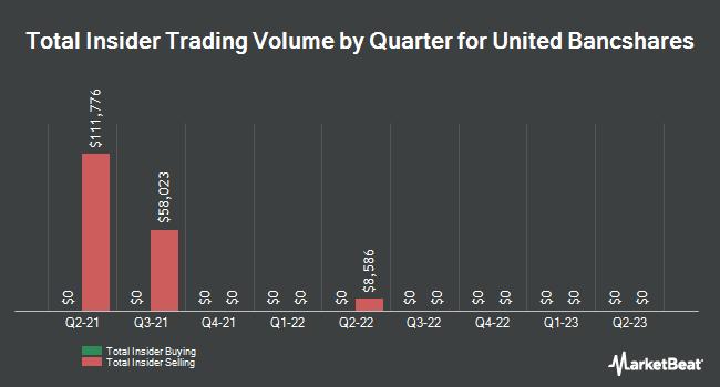 Insider Trades by Quarter for United Bancshares (NASDAQ:UBOH)