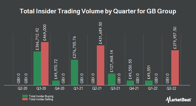 Insider Trades by Quarter for GB Group (LON:GBG)