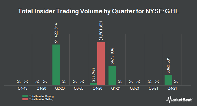 Insider Trades by Quarter for Greenhill & Co., Inc. (NYSE:GHL)