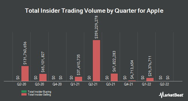 Insider Trades by Quarter for Apple (NASDAQ:AAPL)