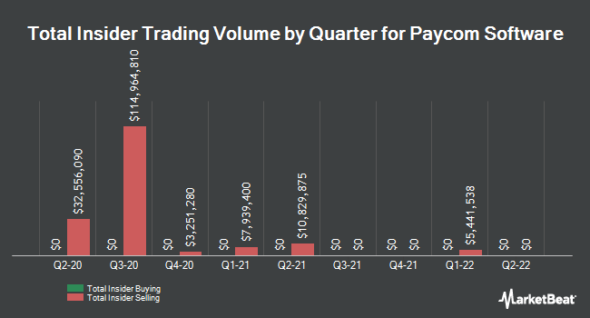 Insider Trades by Quarter for Paycom Software (NYSE:PAYC)