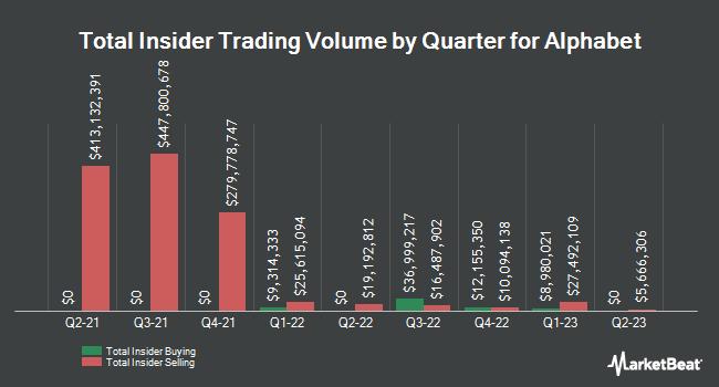 Insider Trading History for Alphabet (NASDAQ:GOOG)