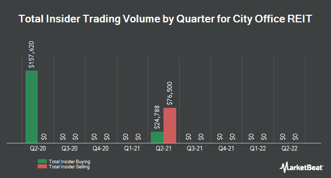 Insider Trades by Quarter for City Office REIT (NYSE:CIO)