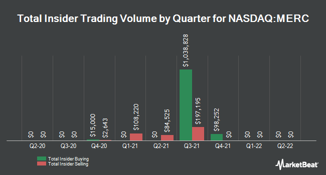 Insider Trades by Quarter for Mercer International (NASDAQ:MERC)