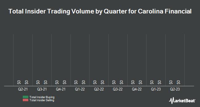 Insider Trades by Quarter for Carolina Financial (NASDAQ:CARO)