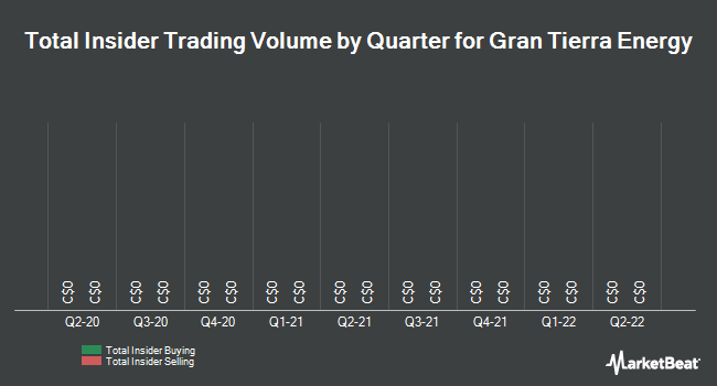 Insider Trades by Quarter for Gran Tierra Energy (TSE:GTE)