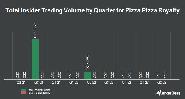 Insider Trading History for Pizza Pizza Royalty (TSE:PZA)