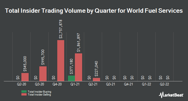 Insider Trades by Quarter for World Fuel Services Corp (NYSE:INT)