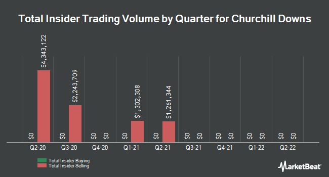Insider Trades by Quarter for Churchill Downs (NASDAQ:CHDN)